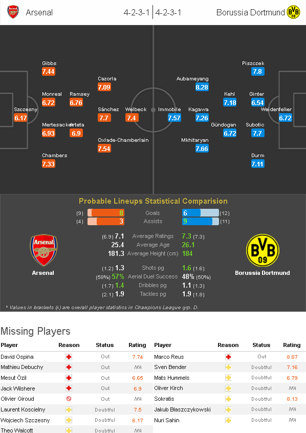 arsenal - dortmund
